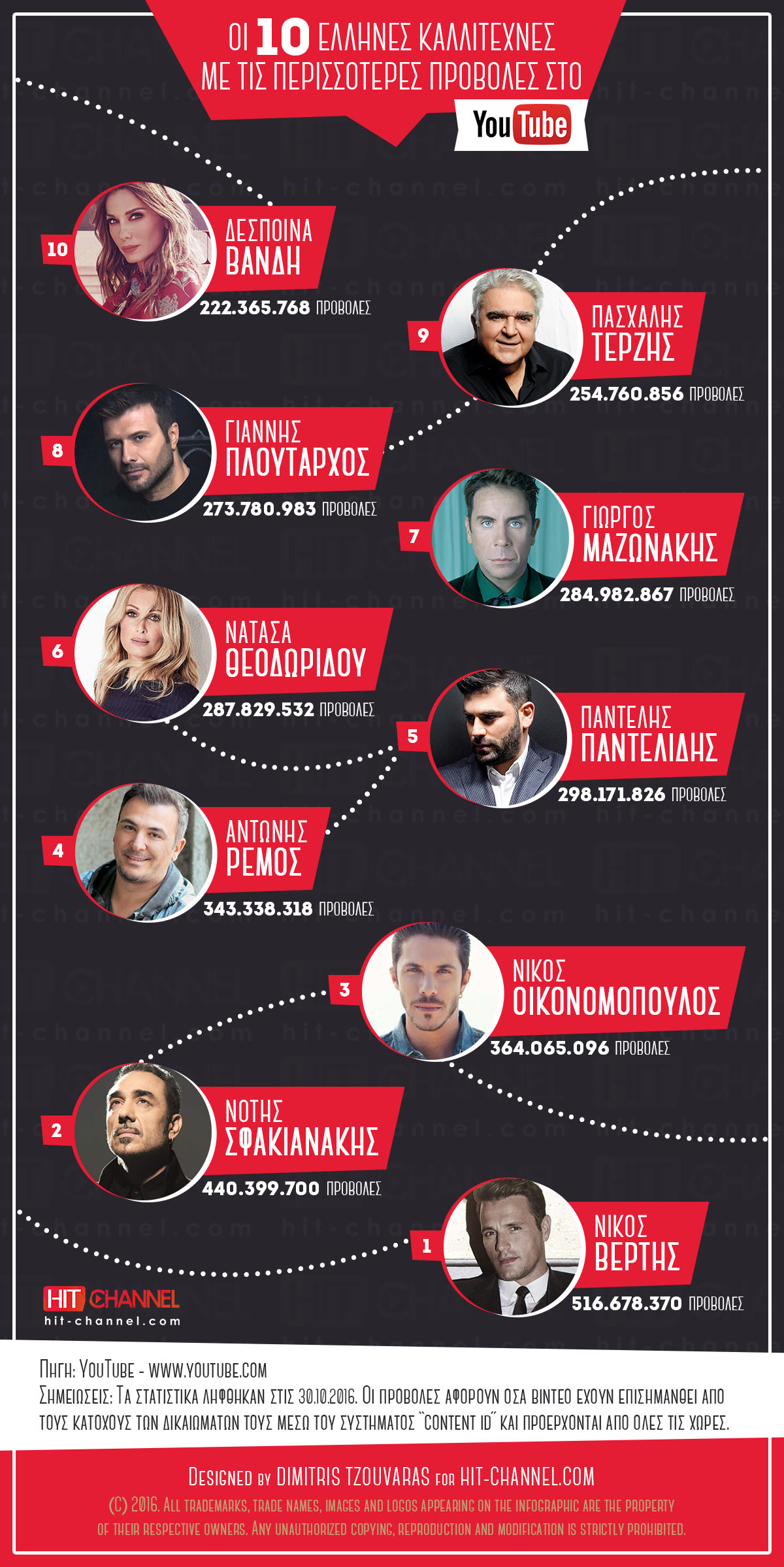 10-most-viewed-greek-artists-on-youtube-infographic
